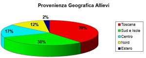 Provenienza Geografica Allievi