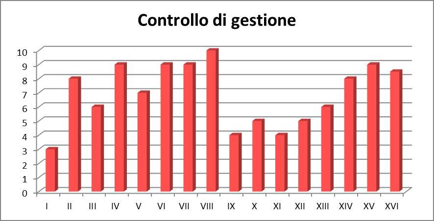 Grafico statistiche participanti: Controllo di gestione