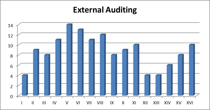 Grafico statistiche participanti: External Auditing
